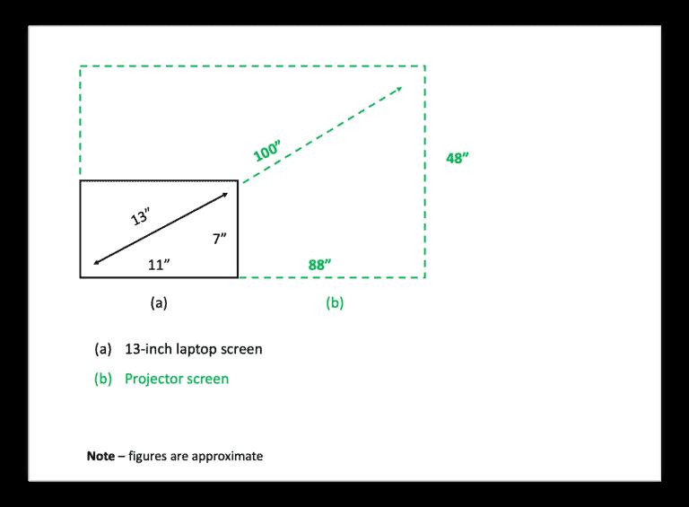 Laptop vs. Projector screen size